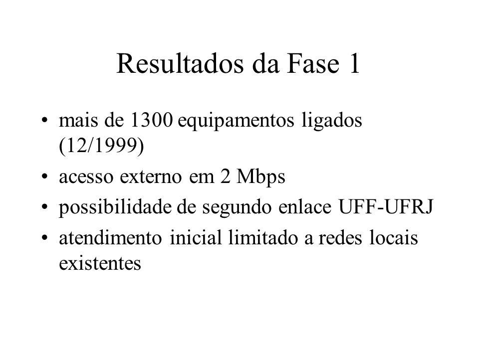 Resultados da Fase 1 mais de 1300 equipamentos ligados (12/1999) acesso externo em 2 Mbps possibilidade de segundo enlace UFF-UFRJ atendimento inicial