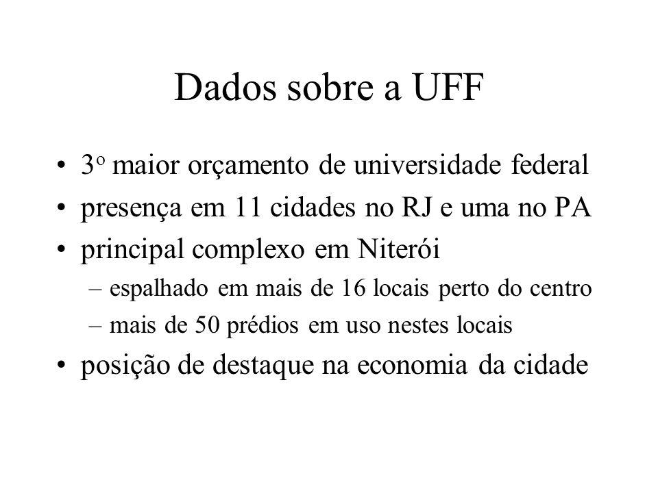 Dados sobre a UFF 3 o maior orçamento de universidade federal presença em 11 cidades no RJ e uma no PA principal complexo em Niterói –espalhado em mai