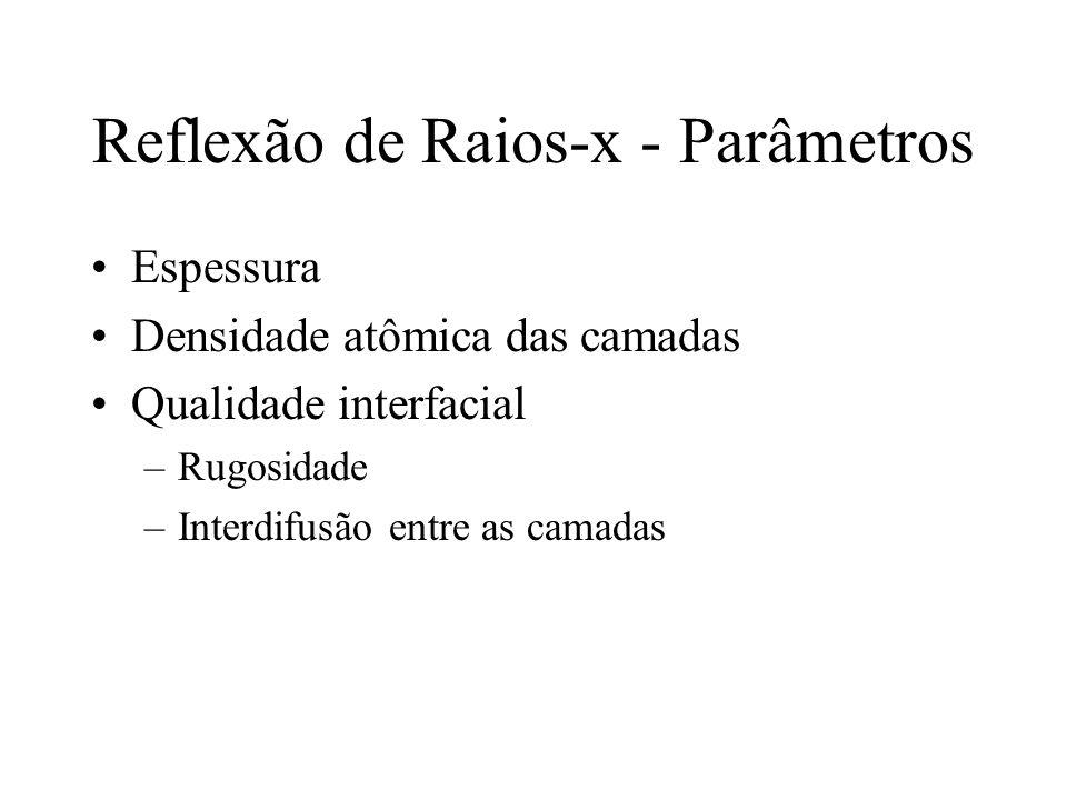 Reflexão de Raios-x - Parâmetros Espessura Densidade atômica das camadas Qualidade interfacial –Rugosidade –Interdifusão entre as camadas