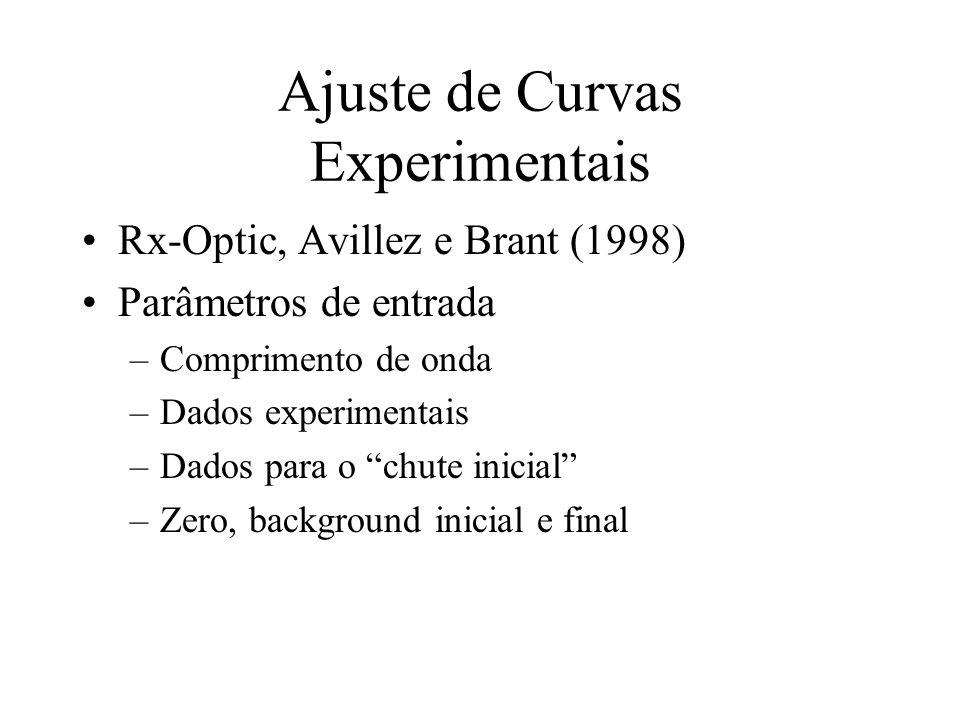 Ajuste de Curvas Experimentais Rx-Optic, Avillez e Brant (1998) Parâmetros de entrada –Comprimento de onda –Dados experimentais –Dados para o chute in
