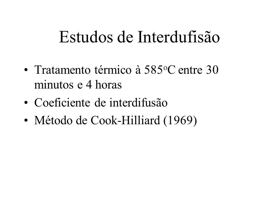 Estudos de Interdufisão Tratamento térmico à 585 o C entre 30 minutos e 4 horas Coeficiente de interdifusão Método de Cook-Hilliard (1969)