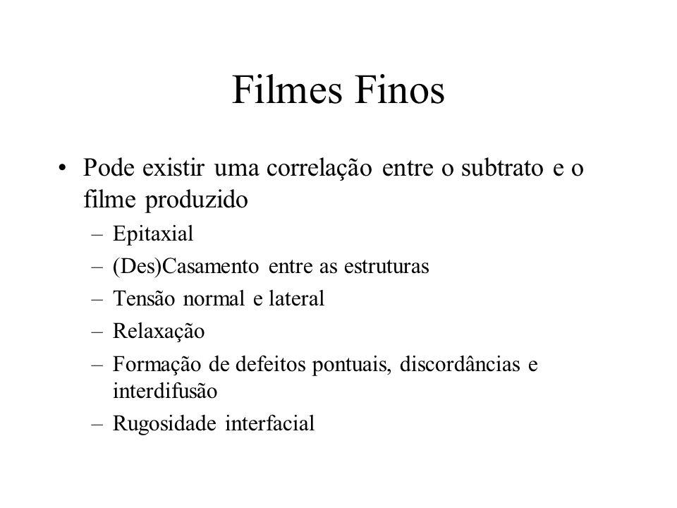 Filmes Finos Pode existir uma correlação entre o subtrato e o filme produzido –Epitaxial –(Des)Casamento entre as estruturas –Tensão normal e lateral