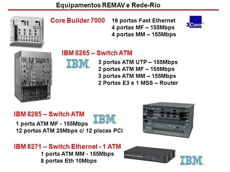 Equipamentos REMAV e Rede-Rio IBM 8265 – Switch ATM 3 portas ATM UTP – 155Mbps 2 portas ATM MF – 155Mbps 3 portas ATM MM – 155Mbps 2 Portas E3 e 1 MSS