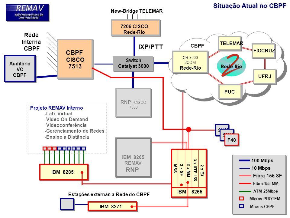 RNP - CISCO 7000 IBM 8265 REMAV RNP CBPF CISCO 7513 Rede Interna CBPF Auditório VC CBPF 100 Mbps 10 Mbps Fibra 155 SF Fibra 155 MM ATM 25Mbps Micros P