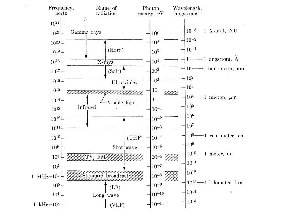 Teoria Cinemática X Teoria Dinâmica Teoria cinemática é aplicada para a maioria dos materiais.