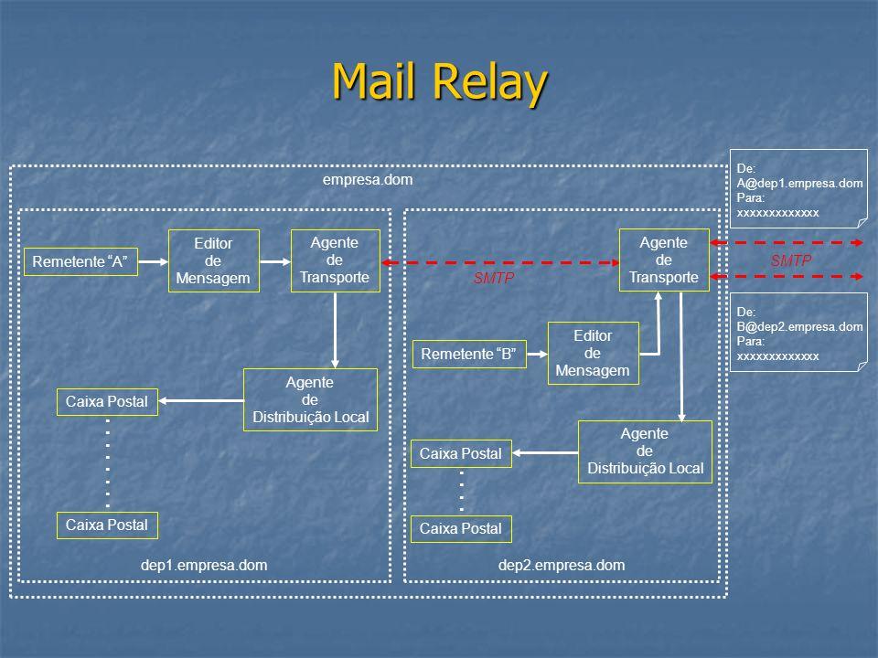 empresa.dom dep1.empresa.domdep2.empresa.dom Mail Relay Remetente A Editor de Mensagem SMTP Agente de Transporte Agente de Distribuição Local Remetent