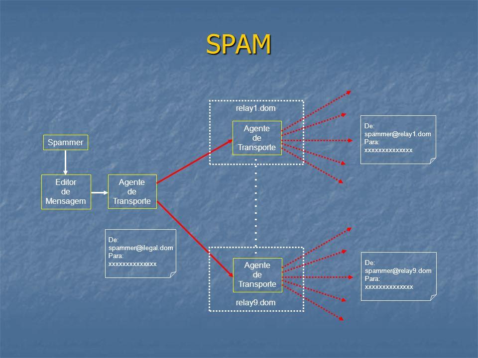 SPAM Spammer Editor de Mensagem Agente de Transporte Agente de Transporte De: spammer@relay1.dom Para: xxxxxxxxxxxxxx Agente de Transporte De: spammer