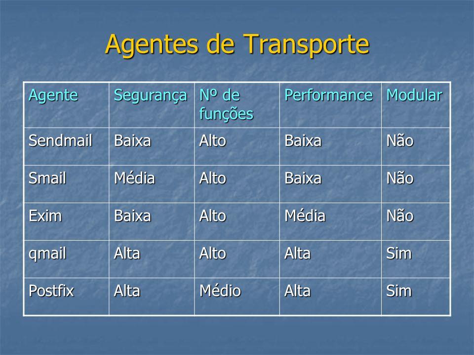 Agentes de Transporte AgenteSegurança Nº de funções PerformanceModular SendmailBaixaAltoBaixaNão SmailMédiaAltoBaixaNão EximBaixaAltoMédiaNão qmailAlt
