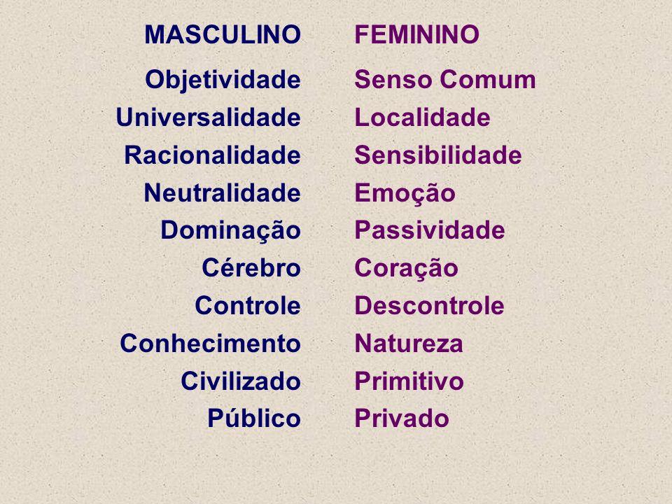 MASCULINO Objetividade Universalidade Racionalidade Neutralidade Dominação Cérebro Controle Conhecimento Civilizado Público FEMININO Senso Comum Local