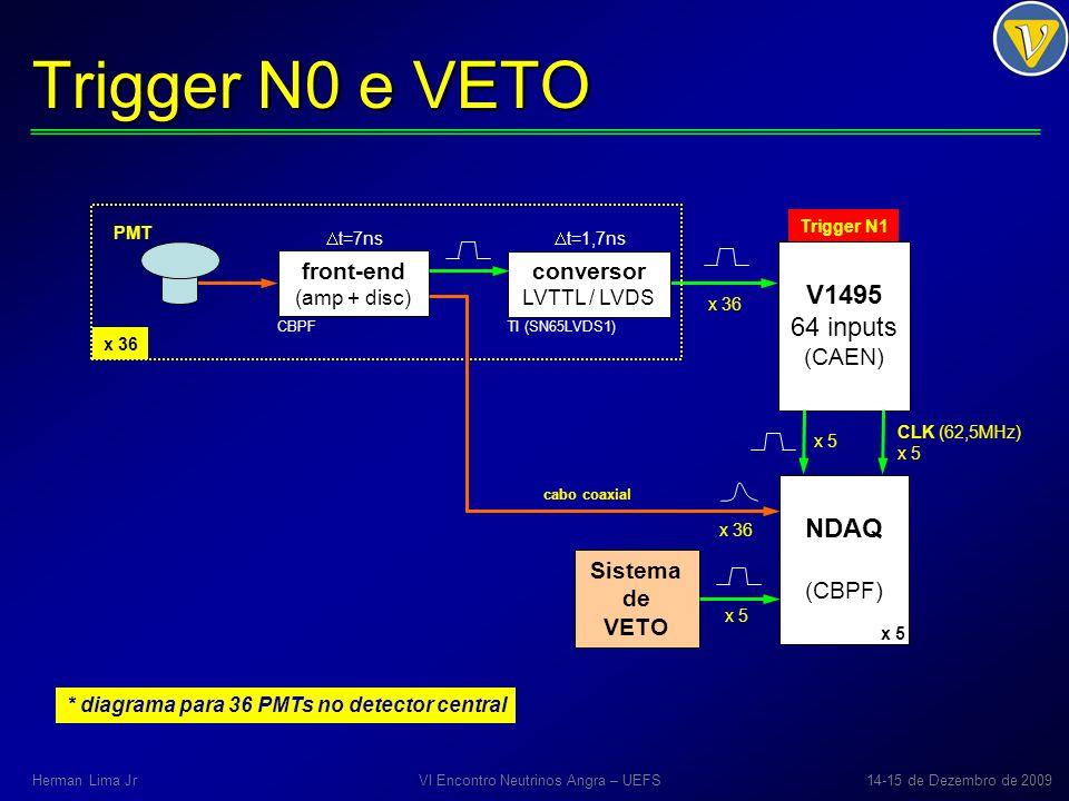 Trigger N0 e VETO PMT front-end (amp + disc) conversor LVTTL / LVDS V1495 64 inputs (CAEN) x 36 CBPFTI (SN65LVDS1) t=7ns t=1,7ns NDAQ (CBPF) Sistema d