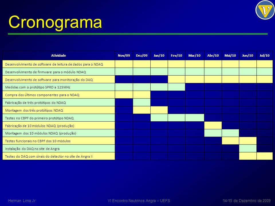 Cronograma AtividadeNov/09Dez/09Jan/10Fev/10Mar/10Abr/10Mai/10Jun/10Jul/10 Desenvolvimento de software de leitura de dados para o NDAQ Desenvolvimento de firmware para o módulo NDAQ Desenvolvimento de software para monitoração do DAQ Medidas com o protótipo SPRO a 125MHz Compra dos últimos componentes para o NDAQ Fabricação de três protótipos do NDAQ Montagem dos três protótipos NDAQ Testes no CBPF do primeiro protótipo NDAQ Fabricação de 10 módulos NDAQ (produção) Montagem dos 10 módulos NDAQ (produção) Testes funcionais no CBPF dos 10 módulos Instalação do DAQ no site de Angra Testes do DAQ com sinais do detector no site de Angra II VI Encontro Neutrinos Angra – UEFS14-15 de Dezembro de 2009Herman Lima Jr