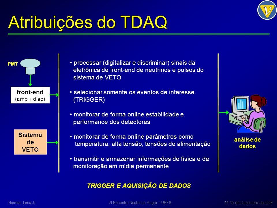 Atribuições do TDAQ front-end (amp + disc) Sistema de VETO PMT análise de dados TRIGGER E AQUISIÇÃO DE DADOS processar (digitalizar e discriminar) sin