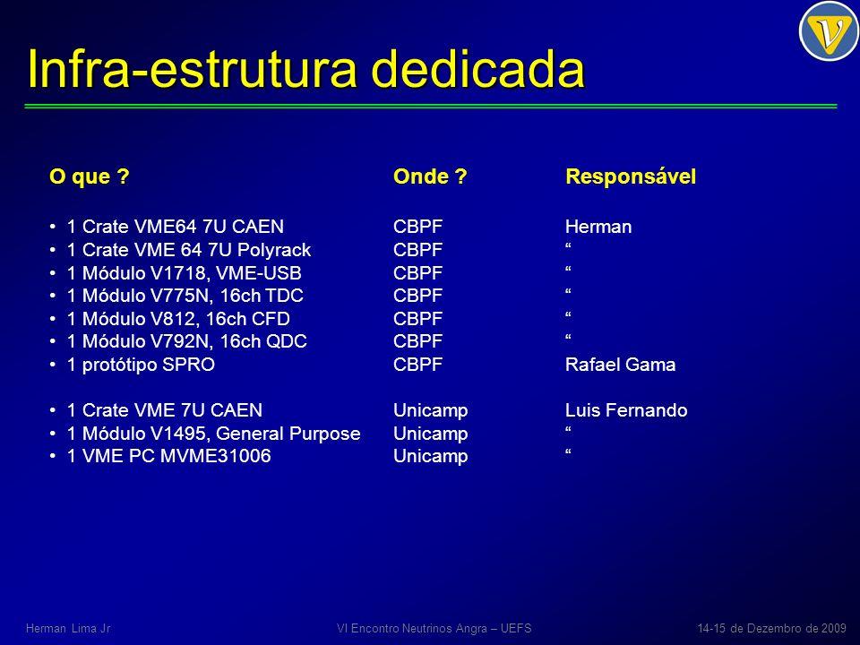 Infra-estrutura dedicada O que ?Onde ?Responsável 1 Crate VME64 7U CAENCBPFHerman 1 Crate VME 64 7U PolyrackCBPF 1 Módulo V1718, VME-USBCBPF 1 Módulo V775N, 16ch TDCCBPF 1 Módulo V812, 16ch CFDCBPF 1 Módulo V792N, 16ch QDCCBPF 1 protótipo SPROCBPFRafael Gama 1 Crate VME 7U CAENUnicampLuis Fernando 1 Módulo V1495, General PurposeUnicamp 1 VME PC MVME31006Unicamp VI Encontro Neutrinos Angra – UEFS14-15 de Dezembro de 2009Herman Lima Jr