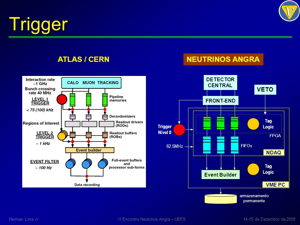 Trigger ATLAS / CERN NEUTRINOS ANGRA VI Encontro Neutrinos Angra – UEFS14-15 de Dezembro de 2009Herman Lima Jr Trigger Nível 0 VETO FRONT-END NDAQ FIFOs DETECTOR CENTRAL Tag Logic Event Builder VME PC armazenamento permanente FPGA 62.5MHz Tag Logic