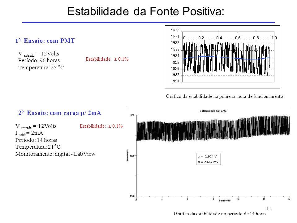 11 Estabilidade da Fonte Positiva: 1º Ensaio: com PMT V entrada = 12Volts Período: 96 horas Temperatura: 25 °C Estabilidade: ± 0.1% V entrada = 12Volt