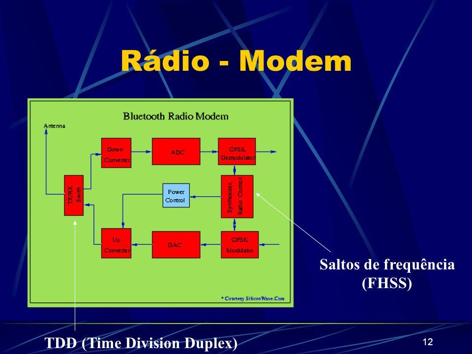 12 Rádio - Modem Saltos de frequência (FHSS) TDD (Time Division Duplex)