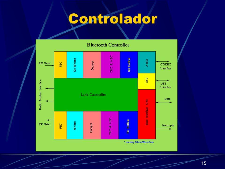 15 Controlador
