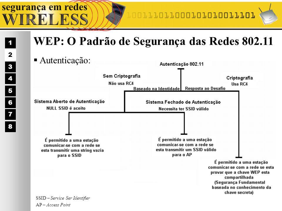 WEP: O Padrão de Segurança das Redes 802.11 Autenticação: 1 2 3 4 5 6 7 8 SSID – Service Ser Identifier AP – Access Point