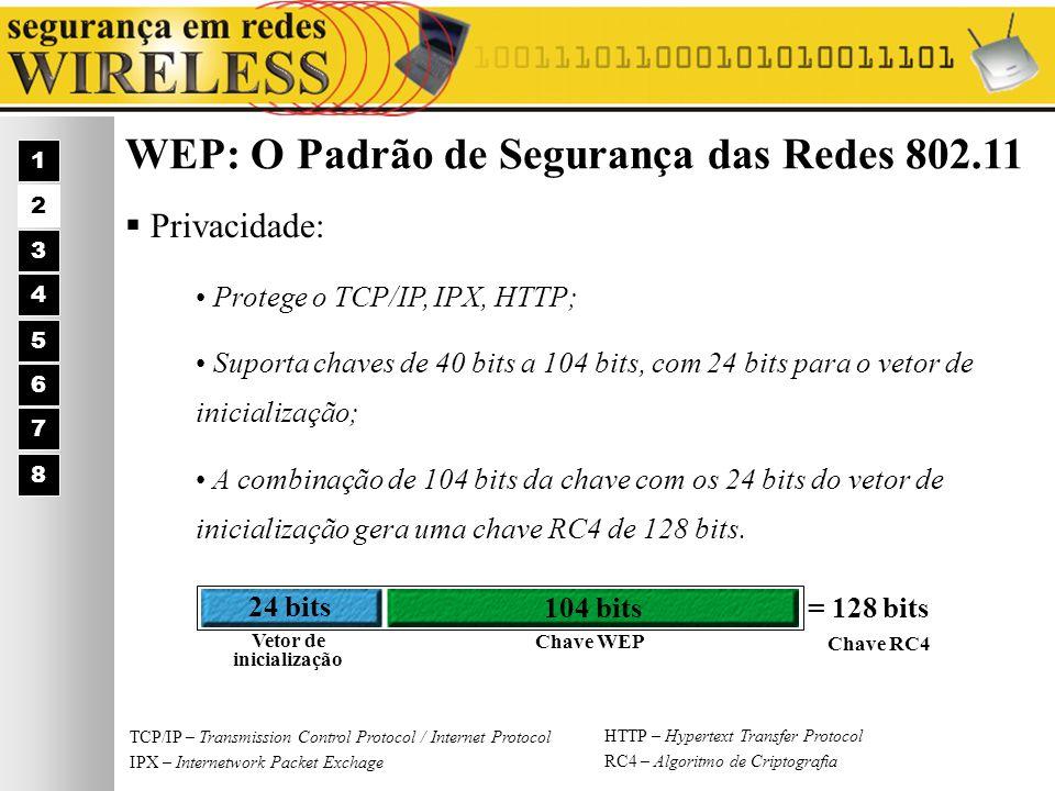 WEP: O Padrão de Segurança das Redes 802.11 Privacidade: 1 2 3 4 5 6 7 Protege o TCP/IP, IPX, HTTP; Suporta chaves de 40 bits a 104 bits, com 24 bits
