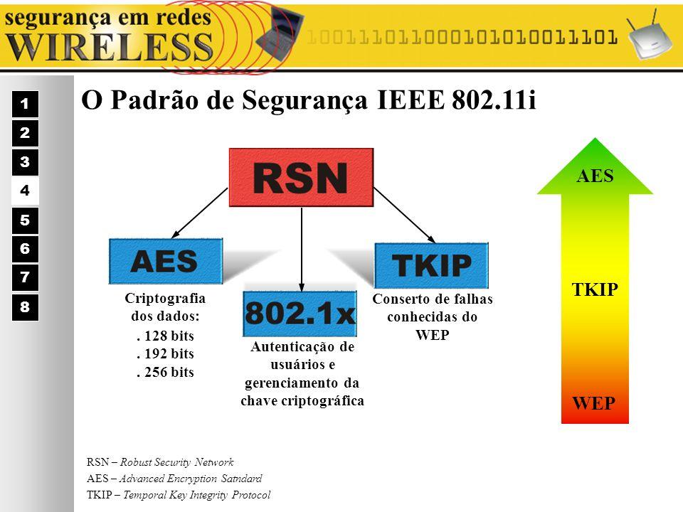 O Padrão de Segurança IEEE 802.11i 1 2 3 4 5 6 7 Criptografia dos dados:. 128 bits. 192 bits. 256 bits Autenticação de usuários e gerenciamento da cha