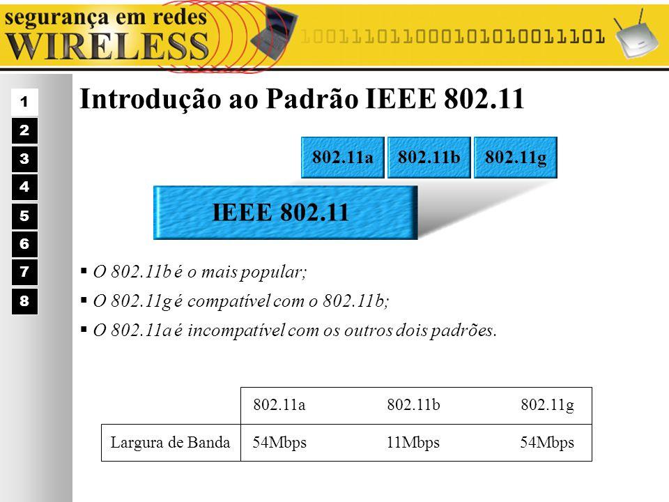Introdução ao Padrão IEEE 802.11 O 802.11b é o mais popular; O 802.11g é compatível com o 802.11b; O 802.11a é incompatível com os outros dois padrões