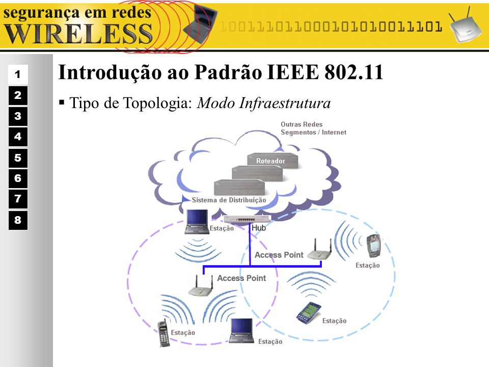 [1] Owens, Les; Karygiannis, Tom – Wireless Network Security 802.11, Bluetooth TM and Handheld Devices – csrc.nist.gov/publications/draft/draft- sp800-48.pdf [2] CWNA TM – Certified Wireless Network Administrator TM : Official Study Guide [3] Atheros Communications ® – White Paper – Building Security Wireless Networks – Security Today and in the Future – www.atheros.com [4] Amaral, Bruno Marques – Nota Técnica CBPF-NT-014/03 – Segurança em Redes Wireless 1 2 3 4 5 6 7 8