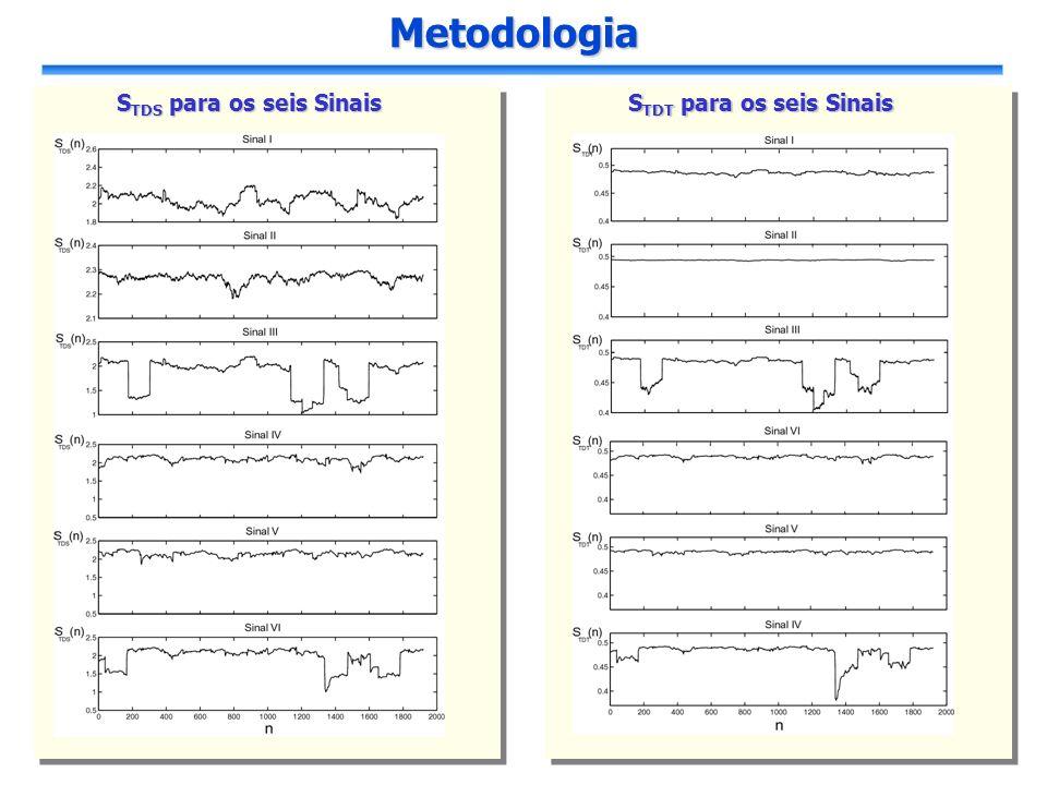 Resultados Resultados Podemos observar a divergência da entropia quando pelo menos algum dos picos introduzidos nos sinais está presente na janela e consequentemente no cálculo da STD.