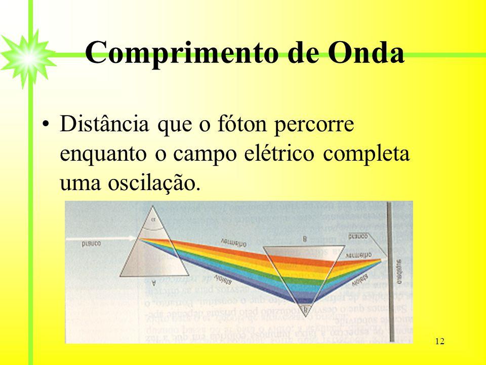 12 Comprimento de Onda Distância que o fóton percorre enquanto o campo elétrico completa uma oscilação.