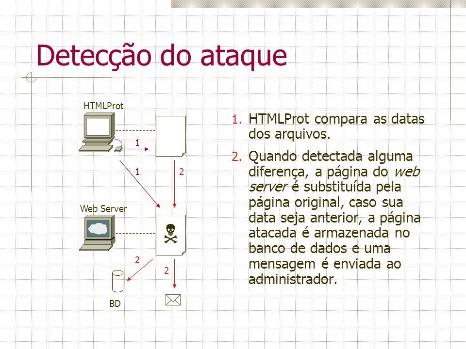 Detecção do ataque 1. HTMLProt compara as datas dos arquivos. 2. Quando detectada alguma diferença, a página do web server é substituída pela página o