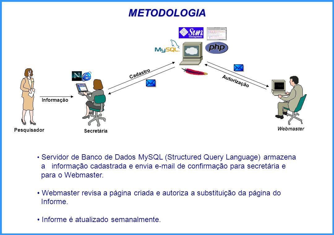 METODOLOGIA Pesquisador Informação Secretária Cadastro Webmaster Servidor de Banco de Dados MySQL (Structured Query Language) armazena a informação ca