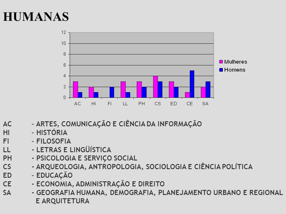 AC– ARTES, COMUNICAÇÃO E CIÊNCIA DA INFORMAÇÃO HI– HISTÓRIA FI– FILOSOFIA LL- LETRAS E LINGÜÍSTICA PH- PSICOLOGIA E SERVIÇO SOCIAL CS - ARQUEOLOGIA, A