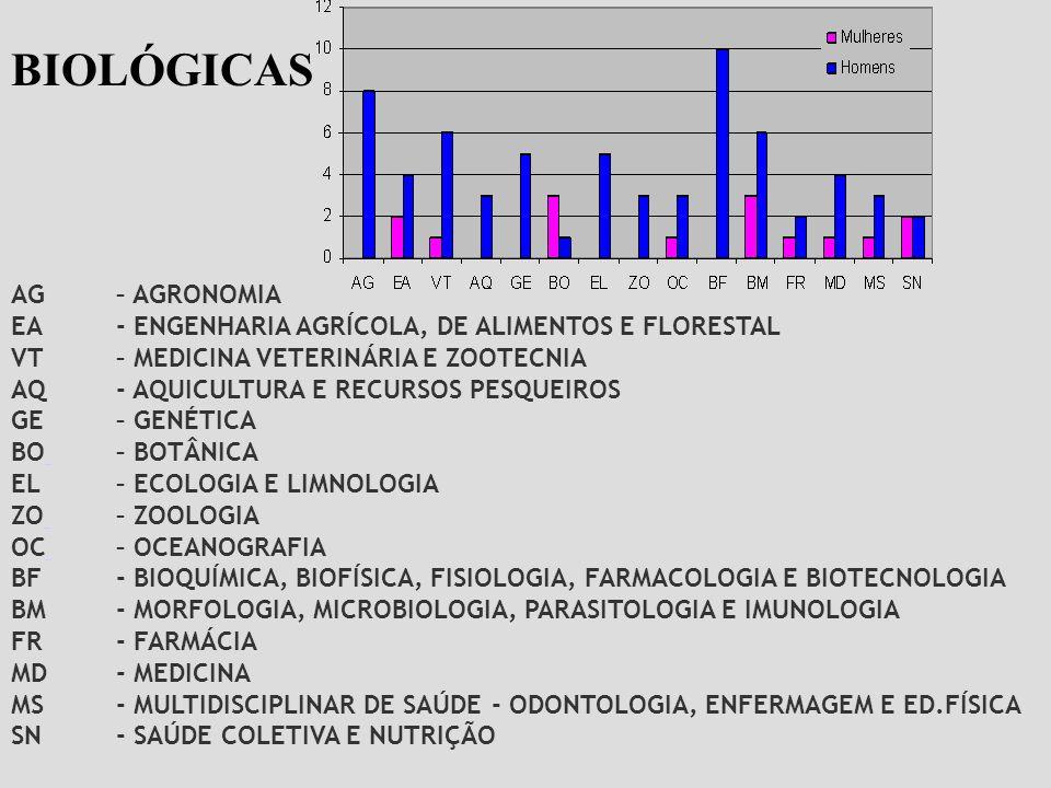 AG – AGRONOMIA EA - ENGENHARIA AGRÍCOLA, DE ALIMENTOS E FLORESTAL VT – MEDICINA VETERINÁRIA E ZOOTECNIA AQ- AQUICULTURA E RECURSOS PESQUEIROS GE – GEN