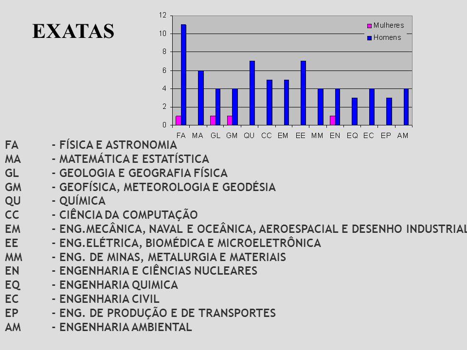 FA- FÍSICA E ASTRONOMIA MA- MATEMÁTICA E ESTATÍSTICA GL- GEOLOGIA E GEOGRAFIA FÍSICA GM- GEOFÍSICA, METEOROLOGIA E GEODÉSIA QU- QUÍMICA CC - CIÊNCIA D