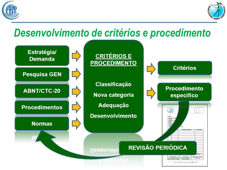Desenvolvimento de critérios e procedimento Estágios do ciclo de vida Influência dos recursos, insumos e resíduos
