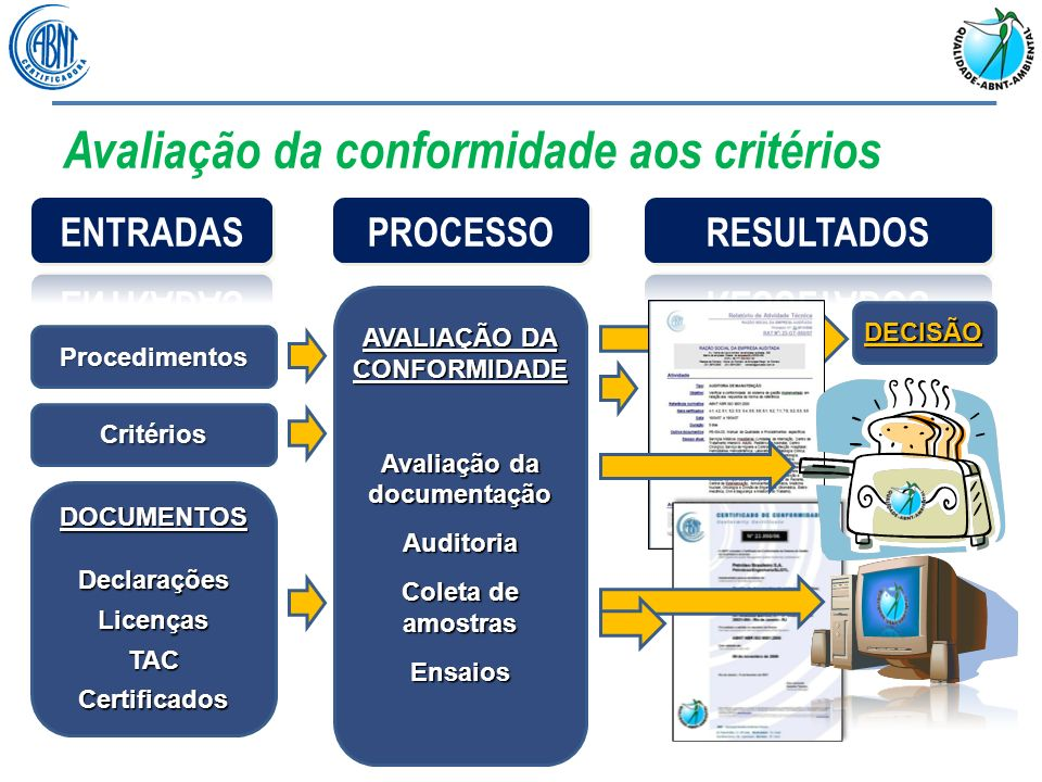 Avaliação da conformidade aos critérios AVALIAÇÃO DA CONFORMIDADE Avaliação da documentação Auditoria Coleta de amostras Ensaios Procedimentos Critéri