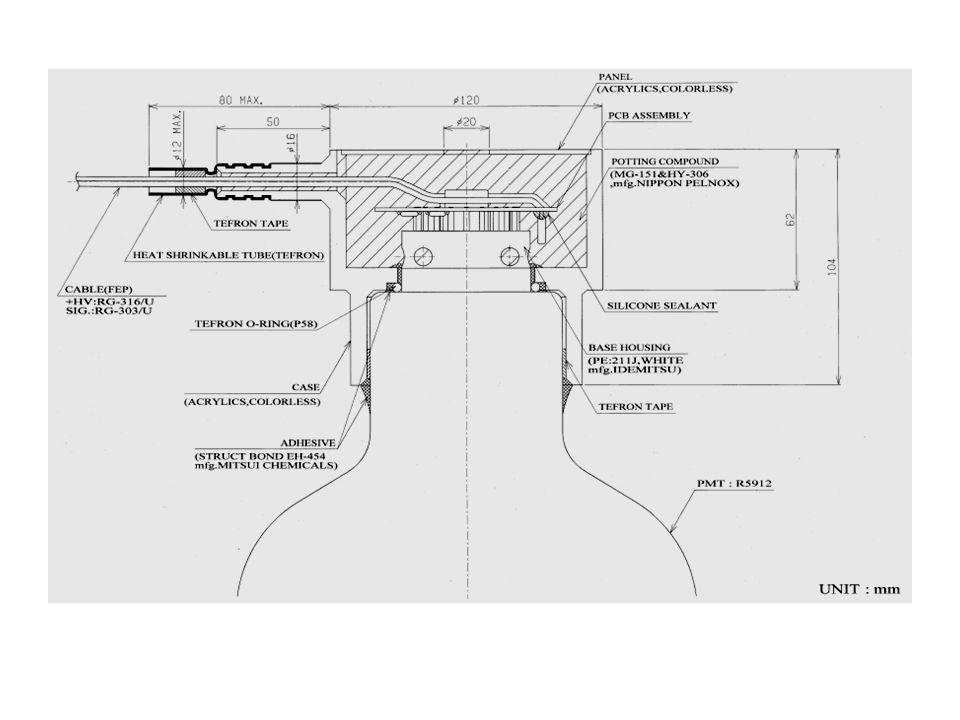 Conclusões 1.Qualquer que seja a arquitetura do detector a fonte de alimentação (HV) assume um papel crucial!!.