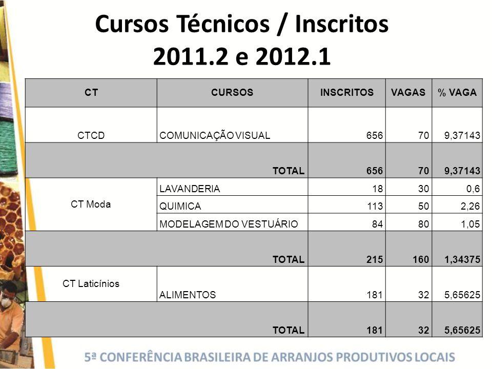 Cursos Técnicos / Inscritos 2011.2 e 2012.1 CTCURSOSINSCRITOSVAGAS% VAGA CTCDCOMUNICAÇÃO VISUAL656709,37143 TOTAL 656709,37143 CT Moda LAVANDERIA18300