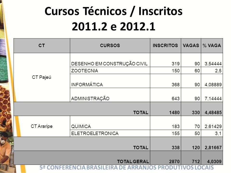 Cursos Técnicos / Inscritos 2011.2 e 2012.1 CTCURSOSINSCRITOSVAGAS% VAGA CT Pajeú DESENHO EM CONSTRUÇÃO CIVIL319903,54444 ZOOTECNIA150602,5 INFORMÁTIC