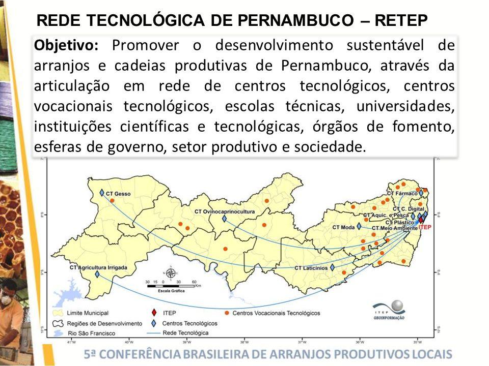 REDE TECNOLÓGICA DE PERNAMBUCO – RETEP Objetivo: Promover o desenvolvimento sustentável de arranjos e cadeias produtivas de Pernambuco, através da art