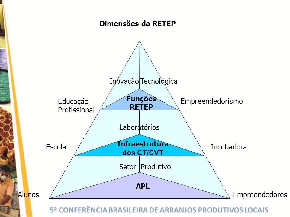 AlunosEmpreendedores Inovação Tecnológica Laboratórios Setor Produtivo Escola Educação Profissional Empreendedorismo Incubadora APL Dimensões da RETEP