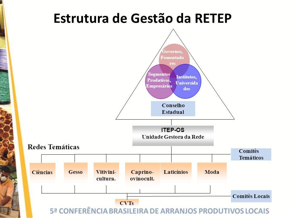 Estrutura de Gestão da RETEP CVTs Vitivini- cultura. Caprino- ovinocult. Laticínios ModaGesso Segmentos Produtivos, Empresários Institutos, Universida
