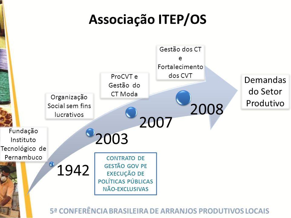 Associação ITEP/OS 1942 2003 2007 2008 CONTRATO DE GESTÃO GOV PE EXECUÇÃO DE POLÍTICAS PÚBLICAS NÃO-EXCLUSIVAS Demandas do Setor Produtivo Gestão dos