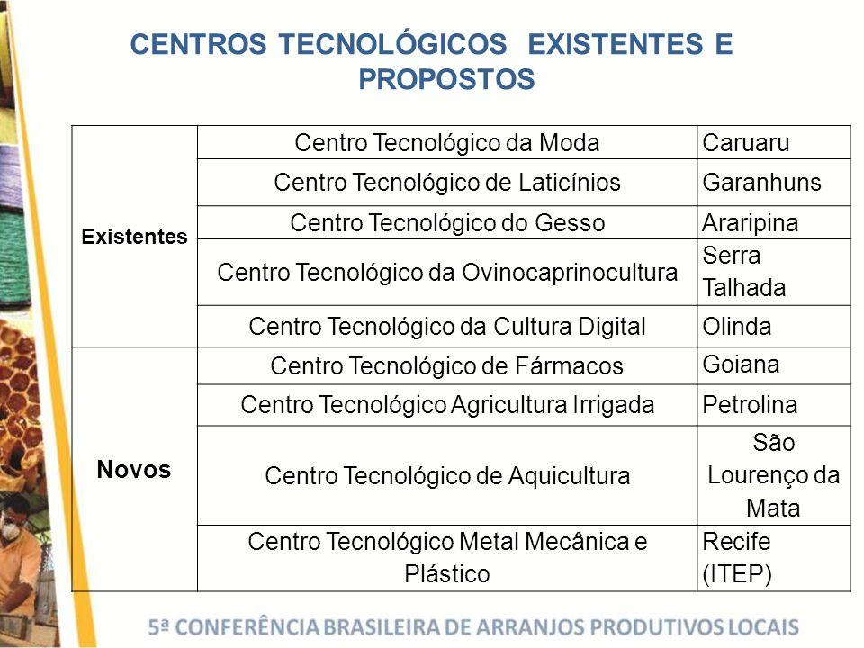 Existentes Centro Tecnológico da Moda Caruaru Centro Tecnológico de LaticíniosGaranhuns Centro Tecnológico do Gesso Araripina Centro Tecnológico da Ov