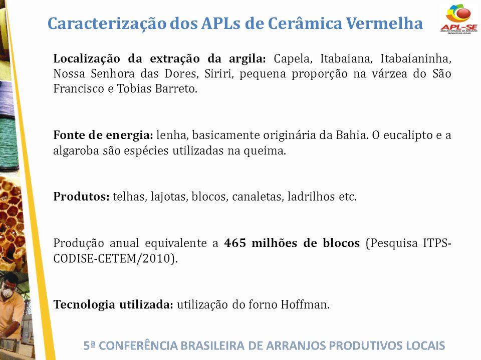 5ª CONFERÊNCIA BRASILEIRA DE ARRANJOS PRODUTIVOS LOCAIS Caracterização dos APLs de Cerâmica Vermelha Localização da extração da argila: Capela, Itabai