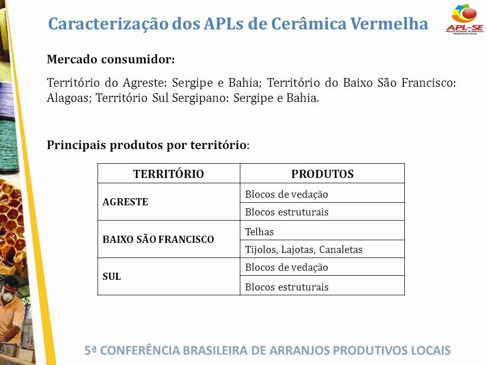 5ª CONFERÊNCIA BRASILEIRA DE ARRANJOS PRODUTIVOS LOCAIS Caracterização dos APLs de Cerâmica Vermelha Mercado consumidor: Território do Agreste: Sergip