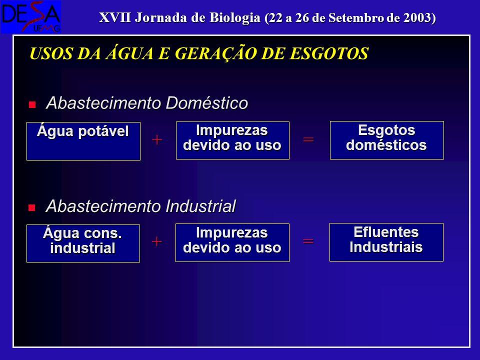 n Água (99,9%) n Sólidos (0,1%) Sólidos SuspensosSólidos Suspensos Sólidos DissolvidosSólidos Dissolvidos Matéria OrgânicaMatéria Orgânica Nutrientes (N, P)Nutrientes (N, P) Organismos Patogênicos (vírus, bactérias, protozoários, helmintos)Organismos Patogênicos (vírus, bactérias, protozoários, helmintos) LODO XVII Jornada de Biologia (22 a 26 de Setembro de 2003) PRINCIPAIS CONSTITUÍNTES DOS ESGOTOS DOMÉSTICOS