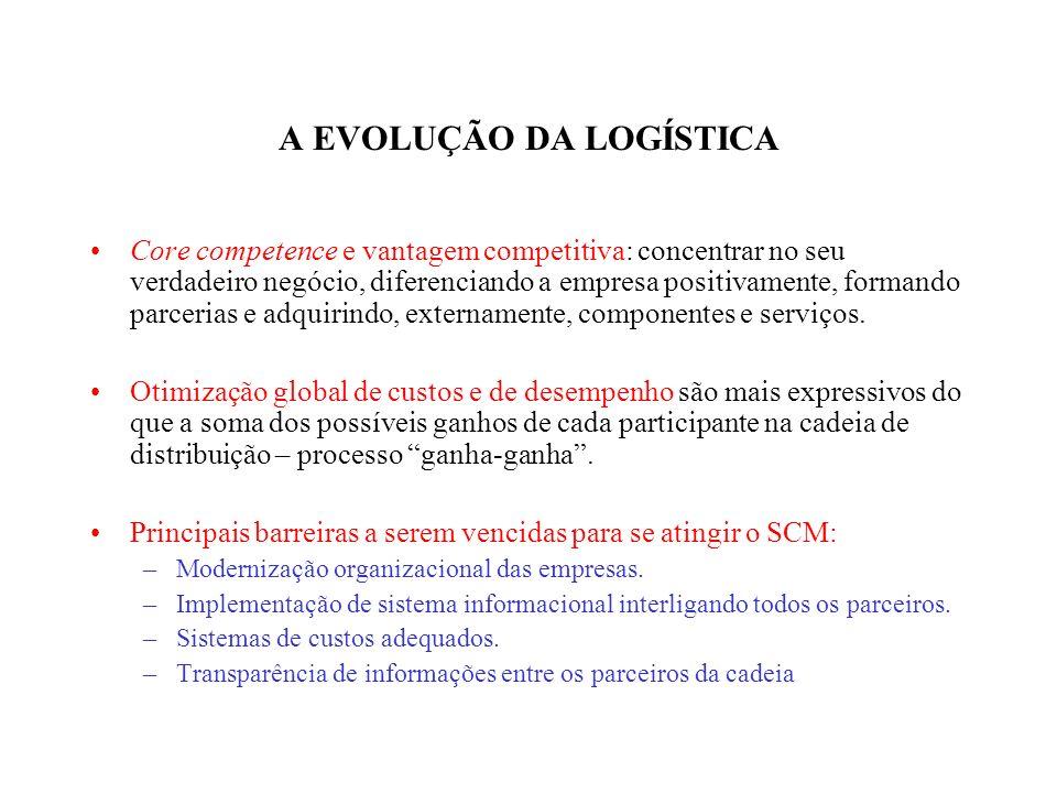 A EVOLUÇÃO DA LOGÍSTICA Core competence e vantagem competitiva: concentrar no seu verdadeiro negócio, diferenciando a empresa positivamente, formando