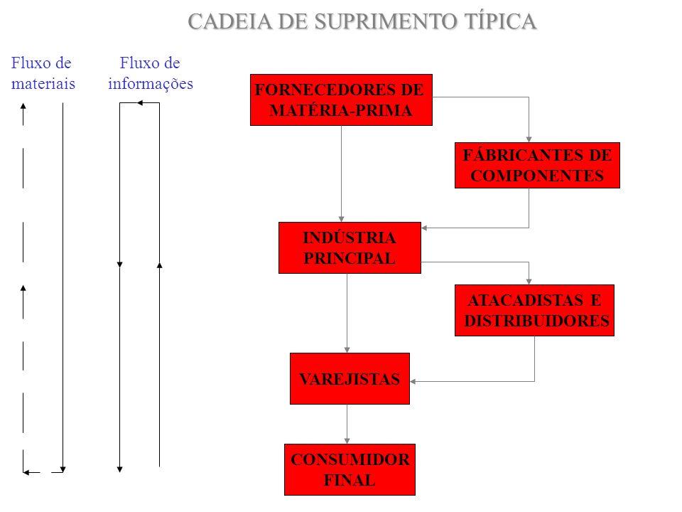 FORNECEDORES DE MATÉRIA-PRIMA FÁBRICANTES DE COMPONENTES INDÚSTRIA PRINCIPAL ATACADISTAS E DISTRIBUIDORES VAREJISTAS CONSUMIDOR FINAL CADEIA DE SUPRIM