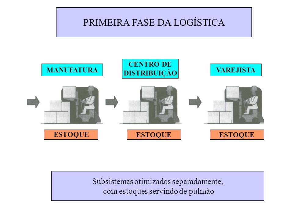 Subsistemas otimizados separadamente, com estoques servindo de pulmão PRIMEIRA FASE DA LOGÍSTICA MANUFATURA CENTRO DE DISTRIBUIÇÃO VAREJISTA ESTOQUE