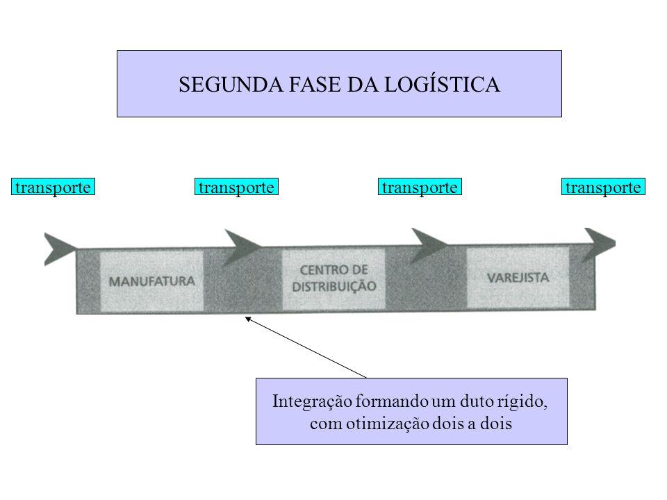 SEGUNDA FASE DA LOGÍSTICA Integração formando um duto rígido, com otimização dois a dois transporte